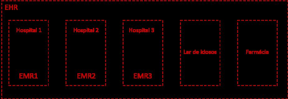 Modelo Prontuário Eletrônico de Saúde (EHR)